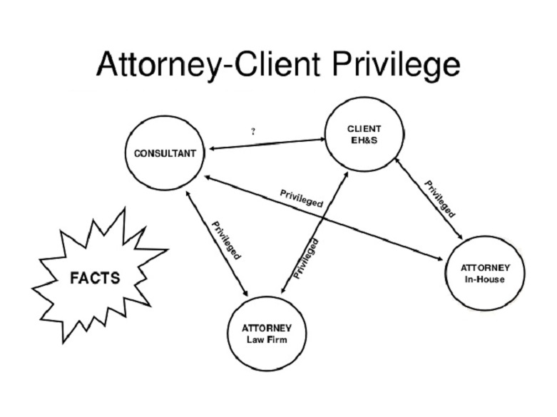 When Does Attorney-Client Privilege Apply?