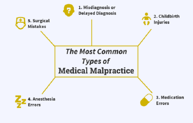 Different Types Of Medical Malpractice Claims