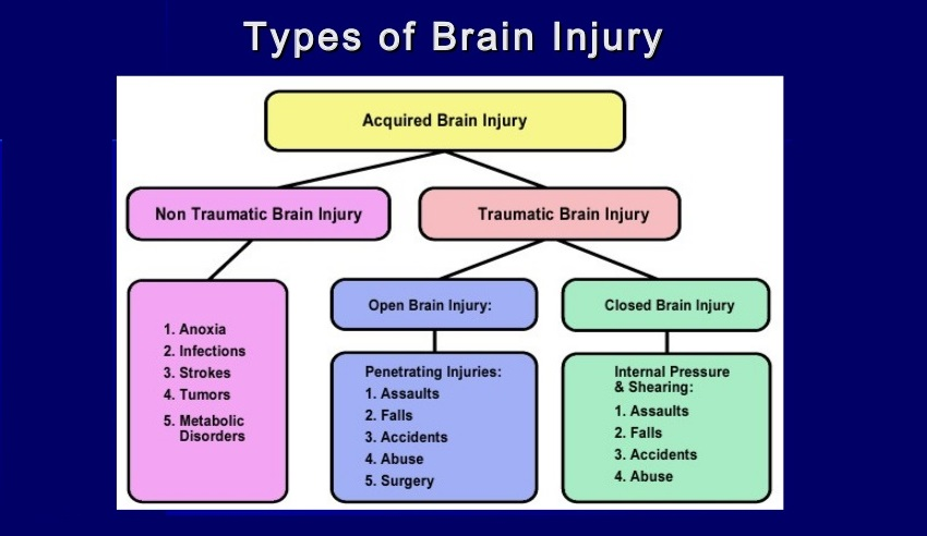 Types of Brain Injuries From Car Accidents